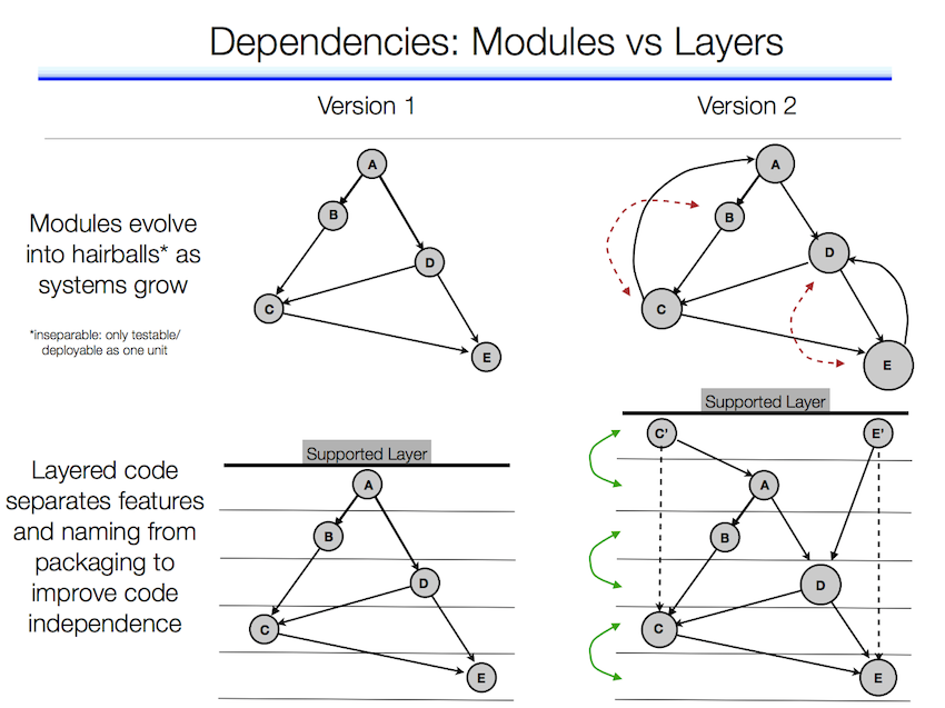 Dependencies between Modules and Layers